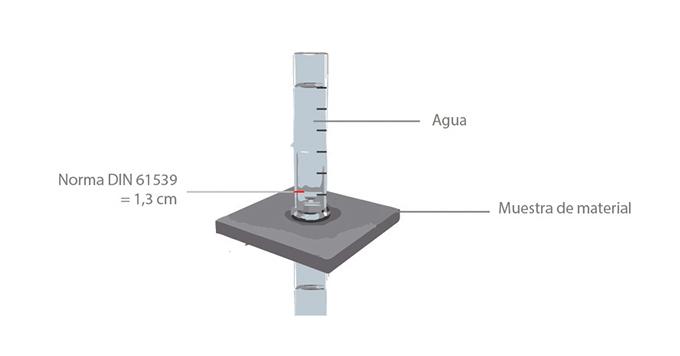 test-columna-agua